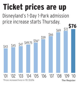 Disneyland price increases over the past 10 years ontravel com